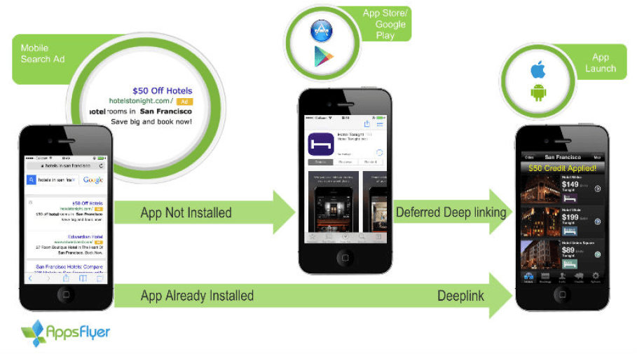 Travel App with Deferred Deep Linking OneLink