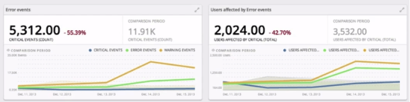 Error reporting, like GameAnalytics's, is very important to improving user experience