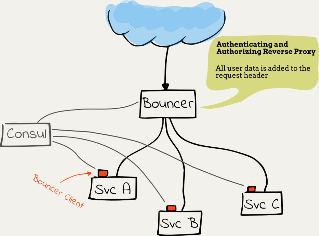 authenticating and authorizing a reverse proxy