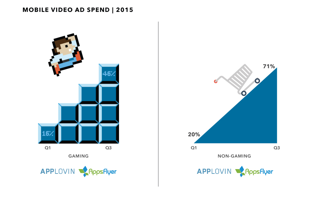 Applovin_AppsFlyer_GamingvsNonGaming_Infographic_Final