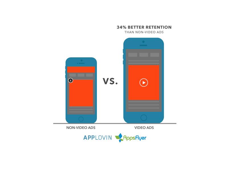 Applovin_AppsFlyer_NonVideovsVideoAds_Infographic