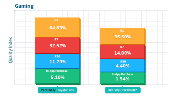 State of App Engagement