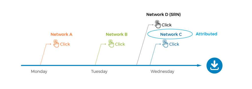 How clicks are attributed for mobile app downloads with SRNs
