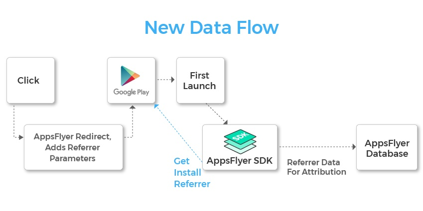 data flow AsppFlyer SDK