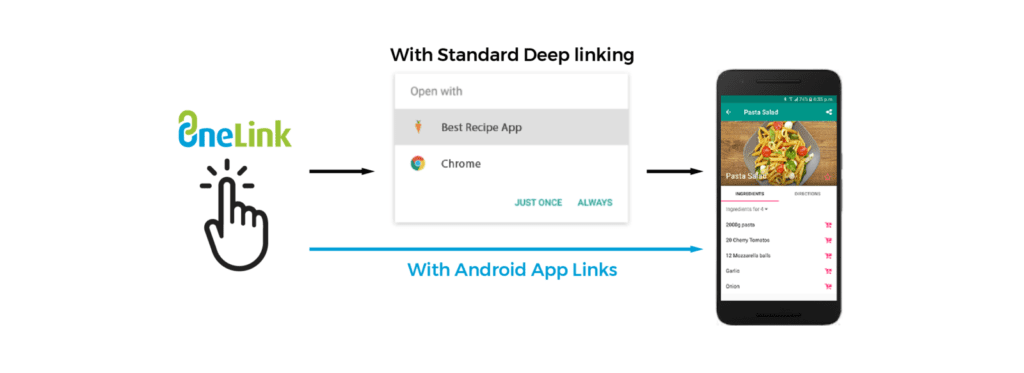 standard deep linking with Appsflyer