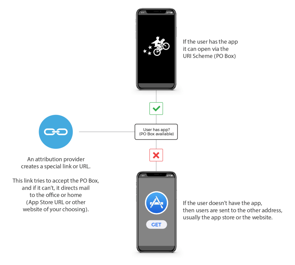 Deep Linking Illustration - How it works