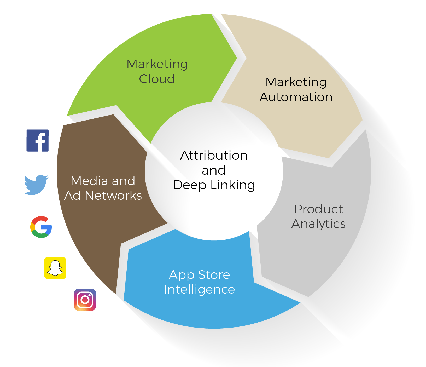 app marketing tech stack