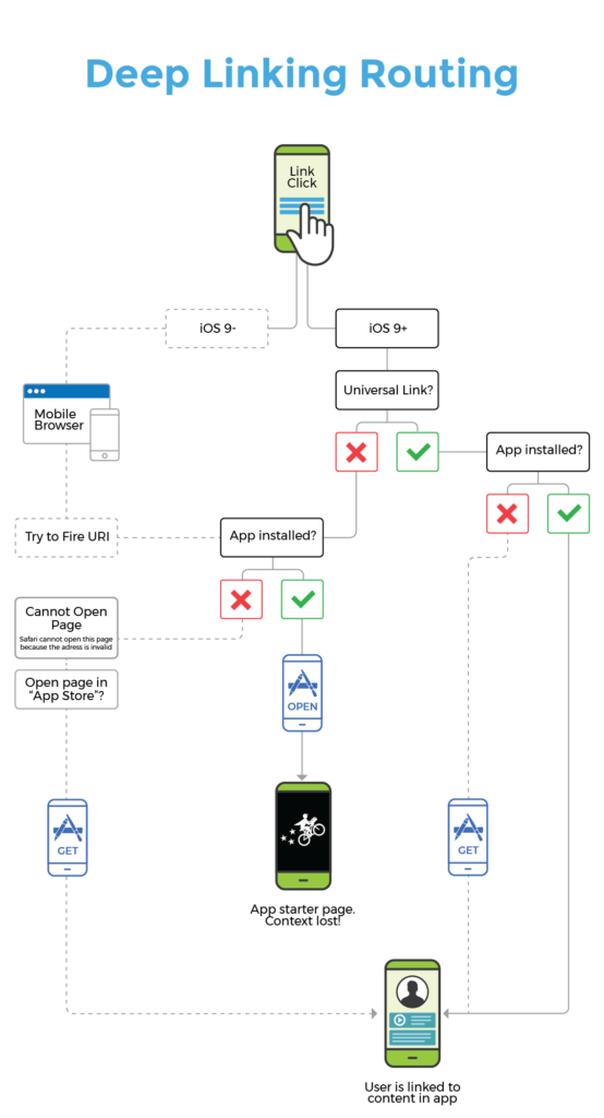 deep linking routing flow