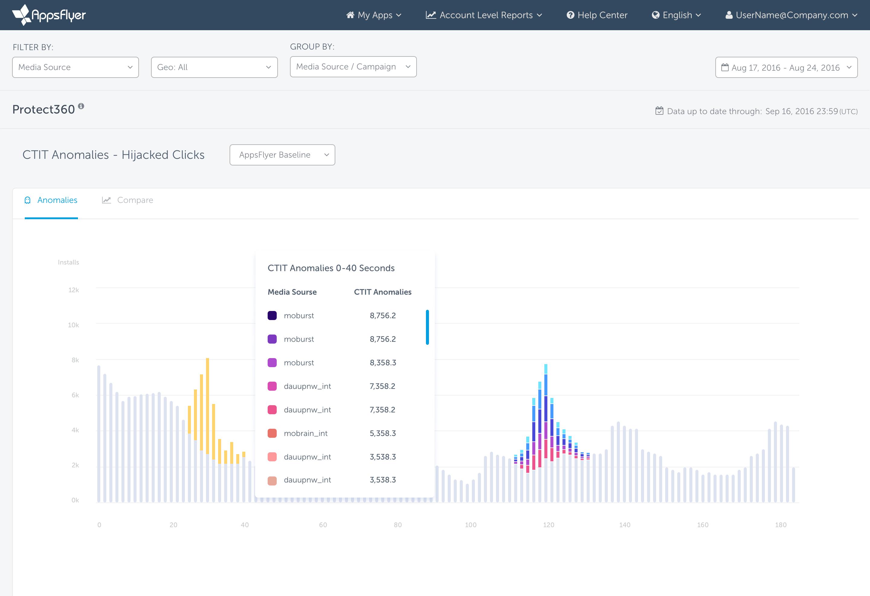 CTIT Anomalies - AppsFlyer dashboard