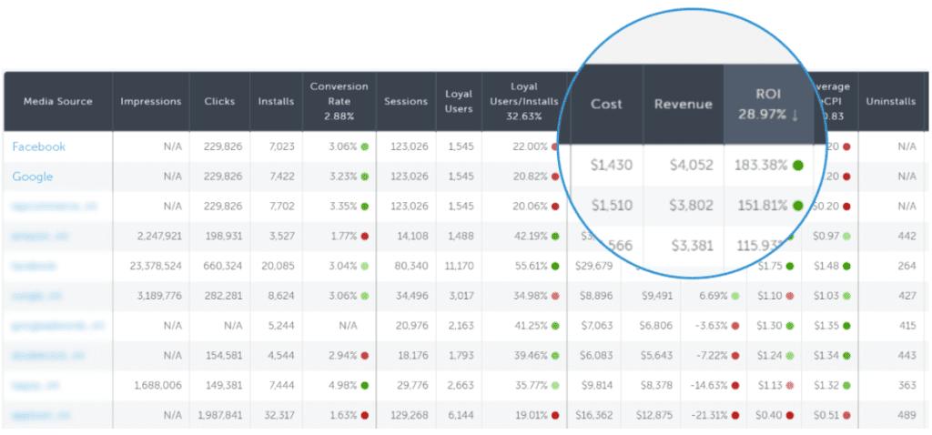 Cost, revenue, and ROI in attribution