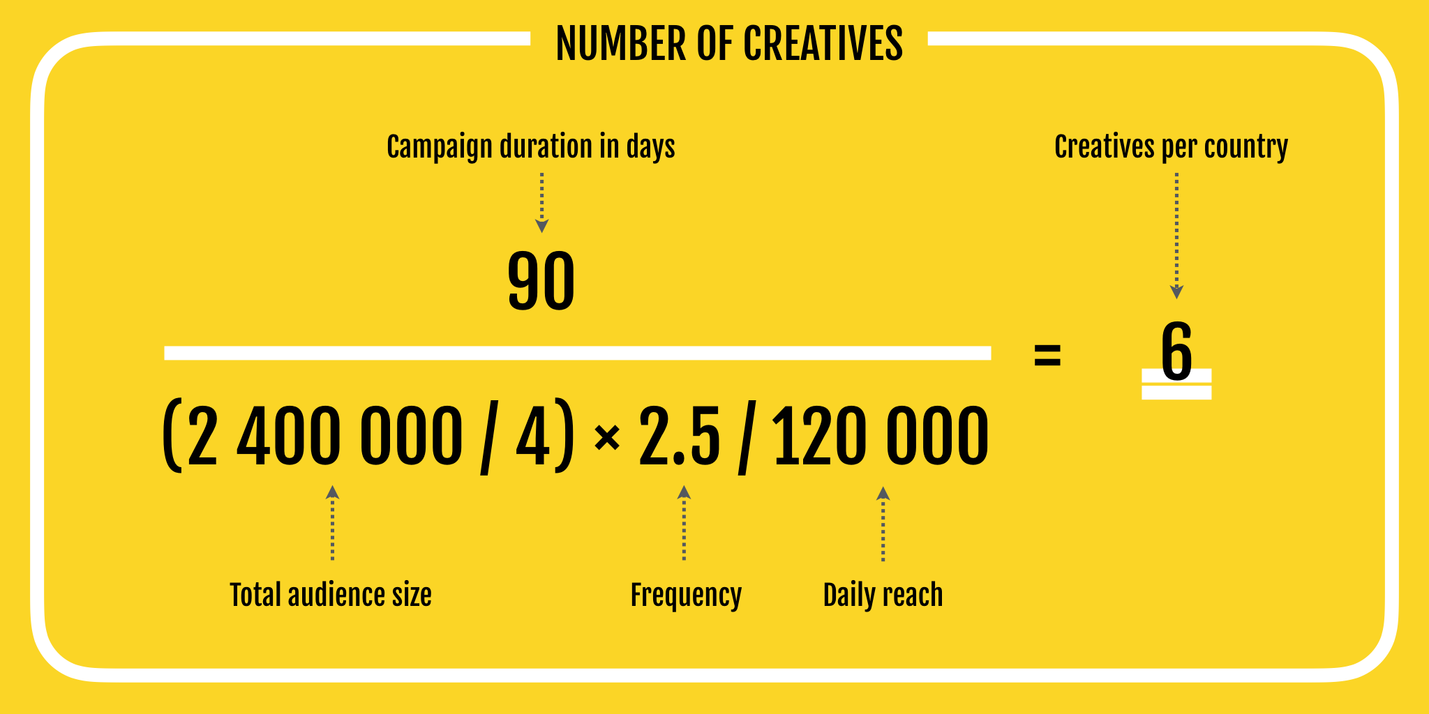 creatives and banner frequency fatigue