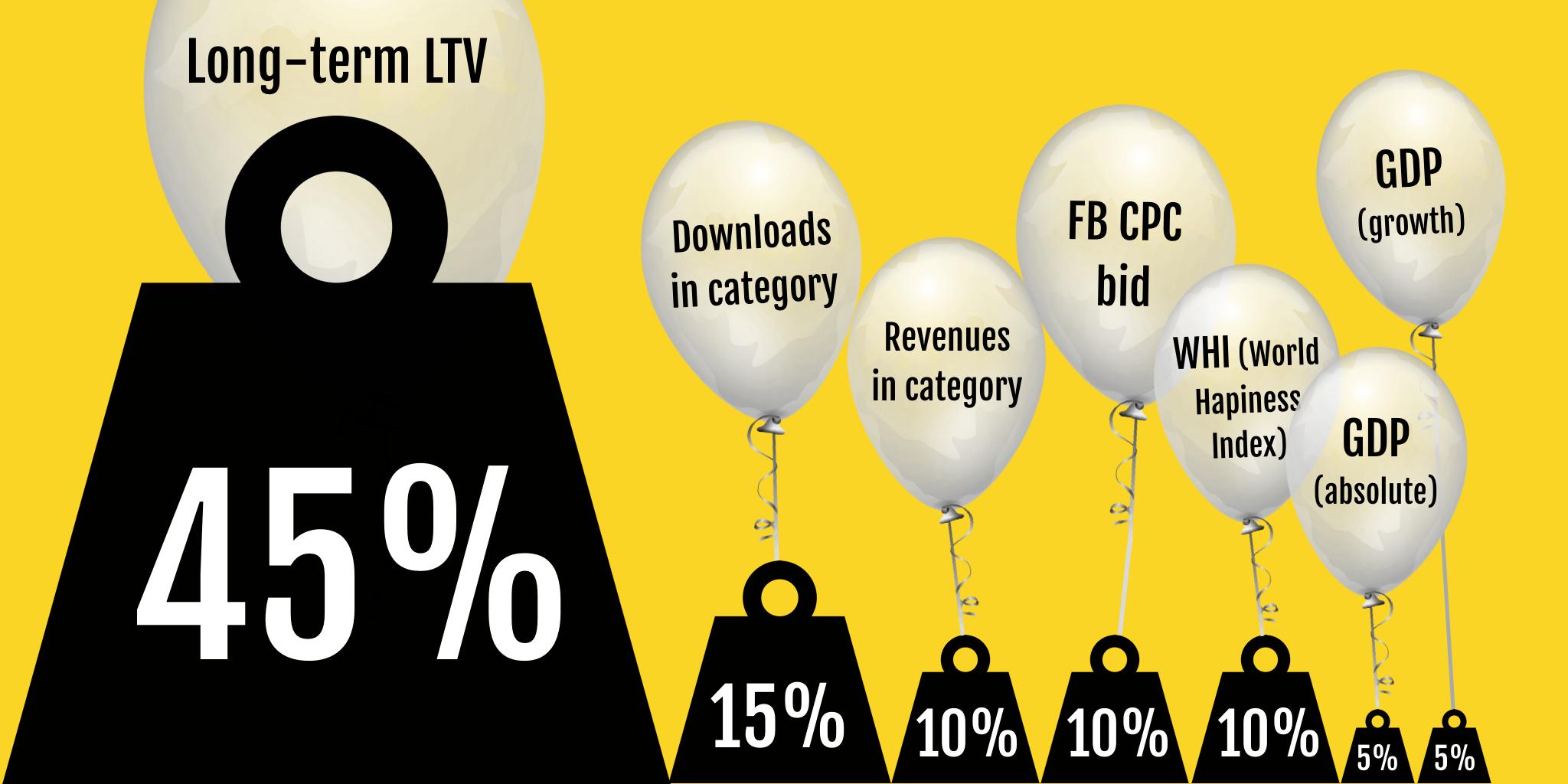 long-term LTV