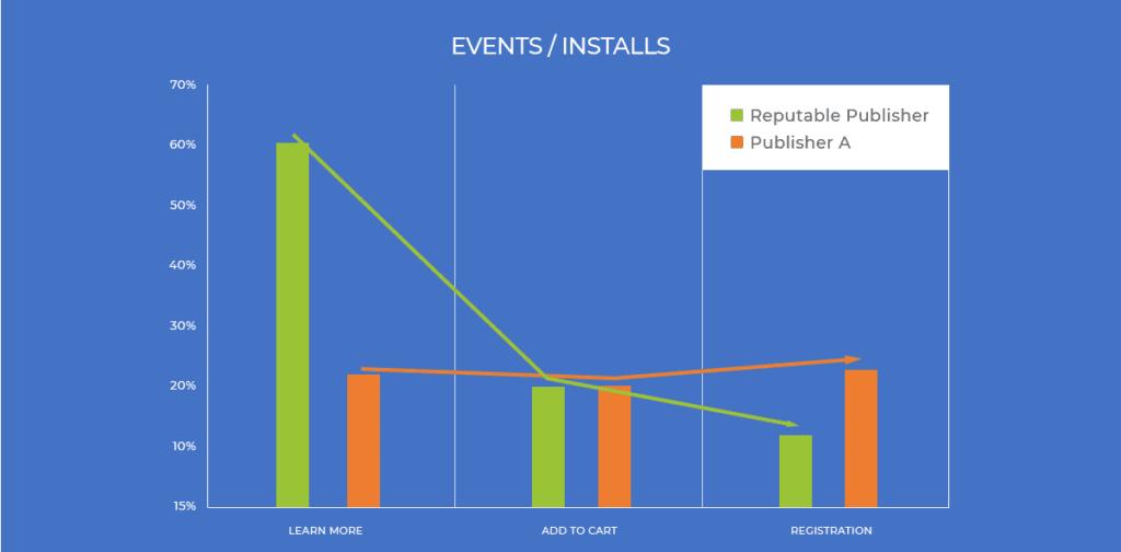 post-install user journey events versus installs