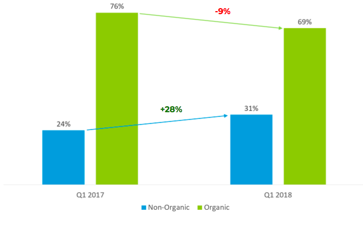 Western Europe: Lower Share of Non-Organic Installs
