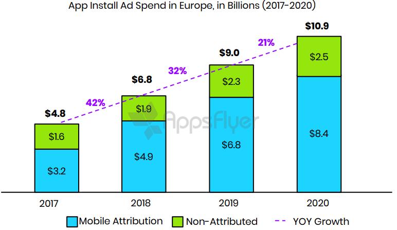 Прогнозы расходов на рекламу приложений в Европе