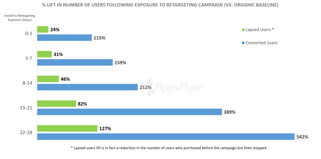 incremental lift in number of users following exposure to remarketing campaigns