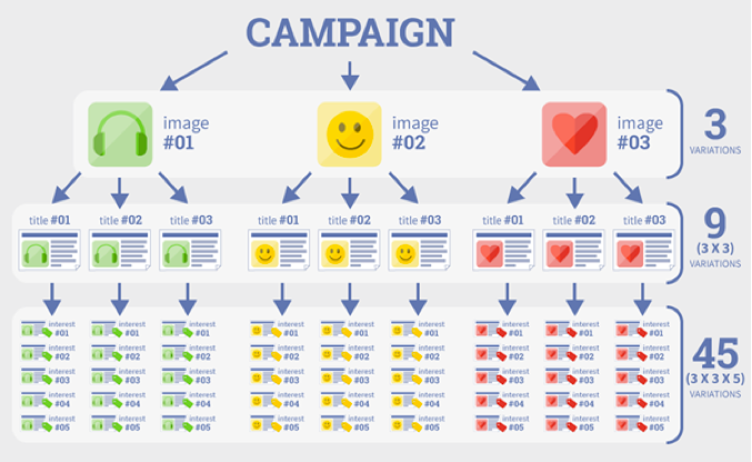 mobile performance campaign
