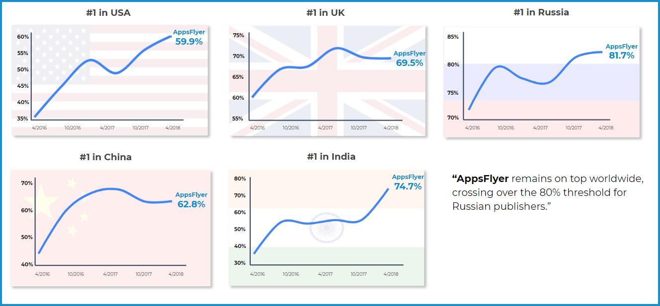 Доля AppsFlyer на рынке в разбивке по регионам