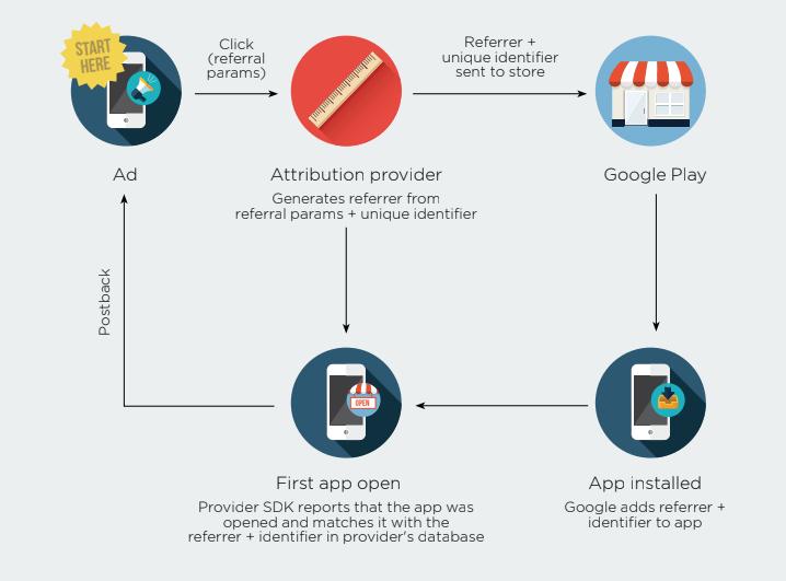 Install Referrer - AppsFlyer