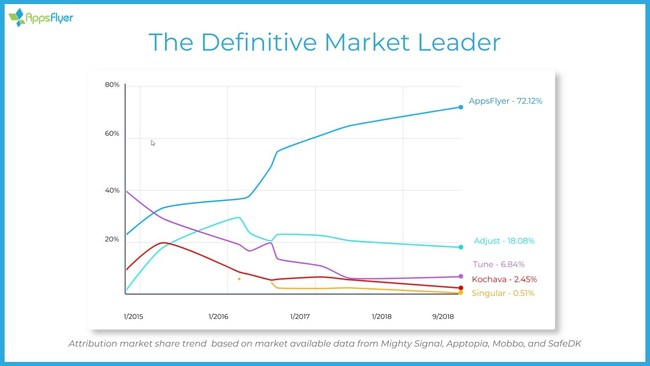 AppsFlyer market share