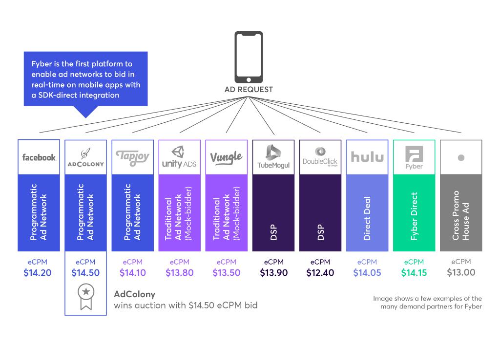in-app header bidding