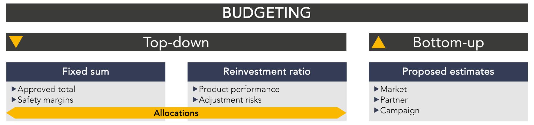ua budgeting practices