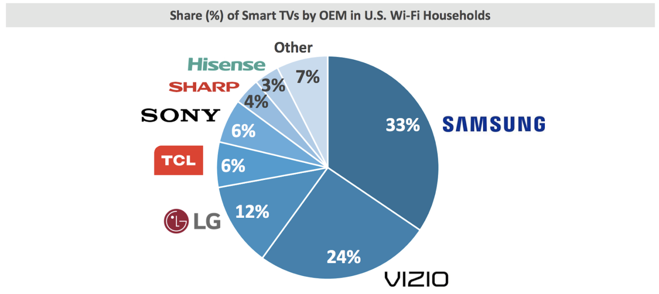 share of smart TV by OEM in US