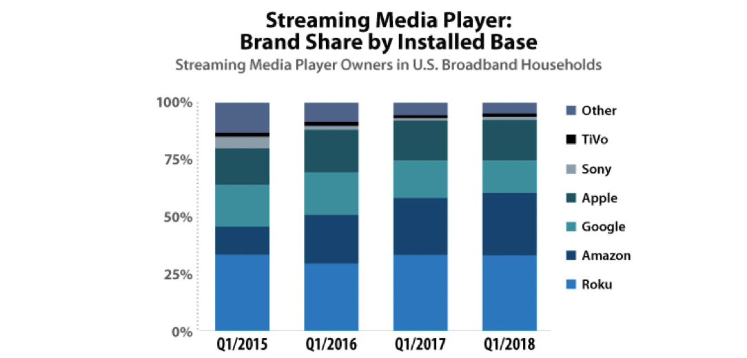 streaming media player brand share by installed base