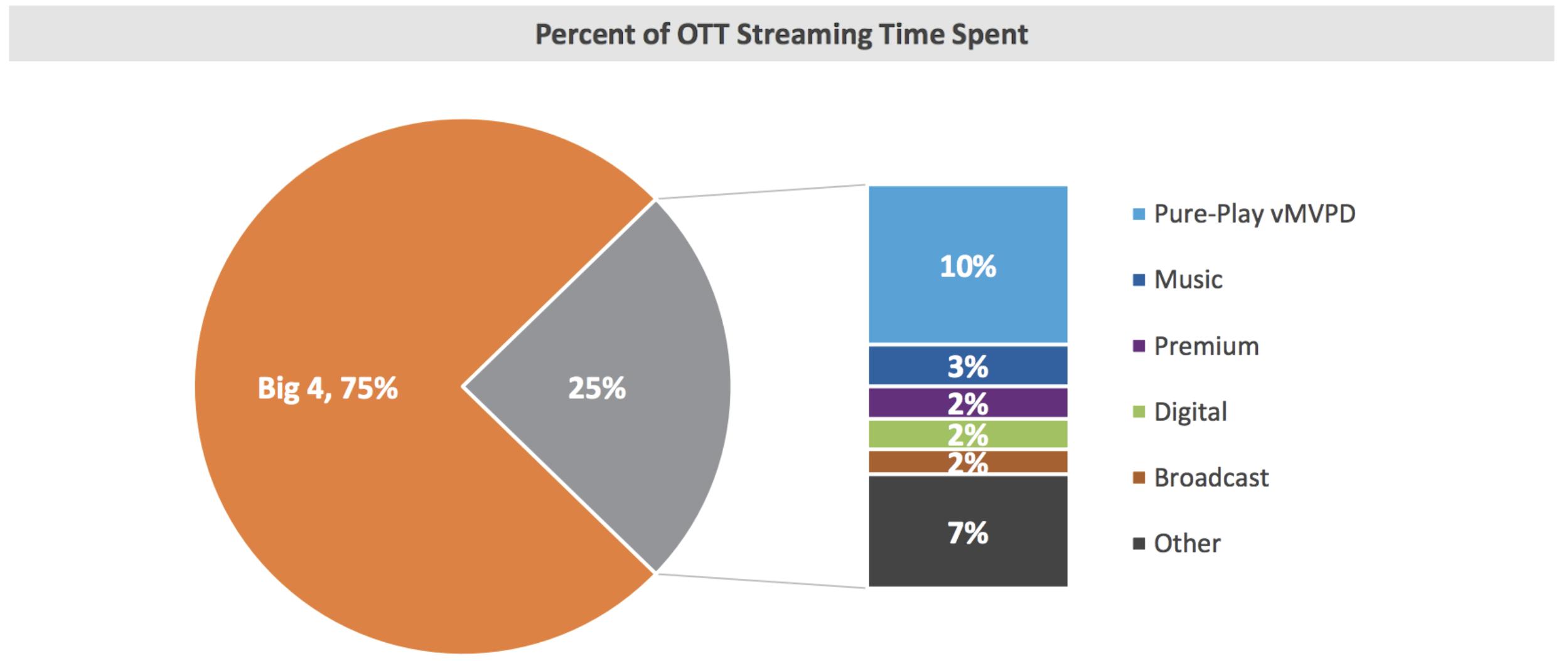 percent of OTT streaming time spent
