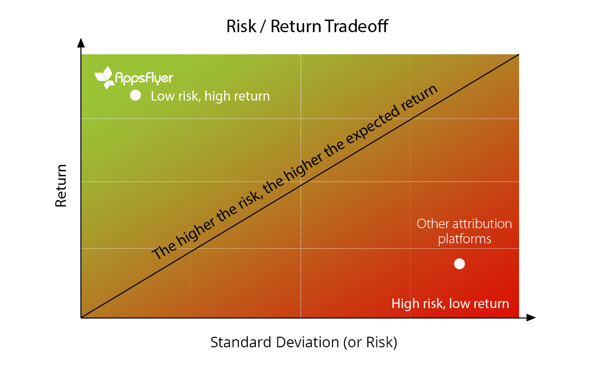 risk / return tradeoff AppsFlyer