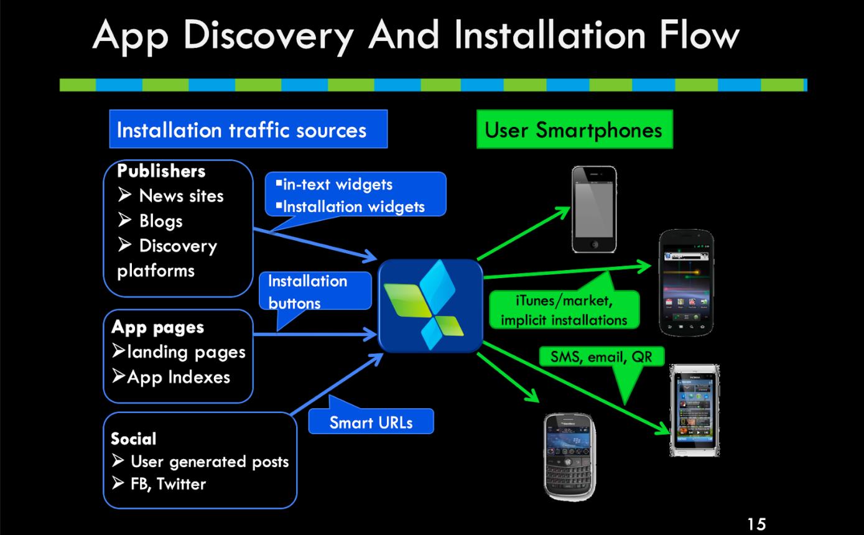 Слайд из презентации AppsFlyer 2011 года