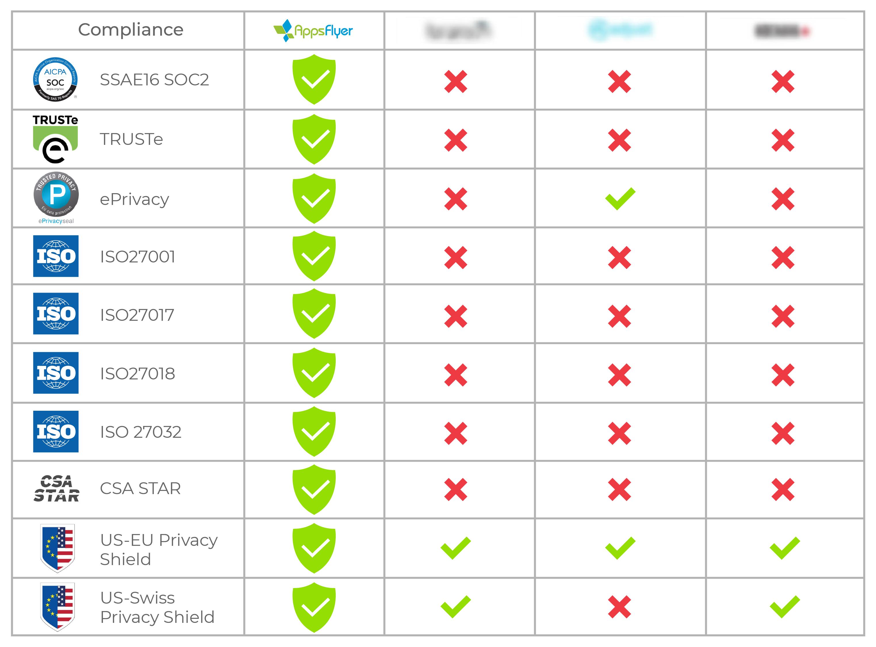 Compliance comparison MMPs