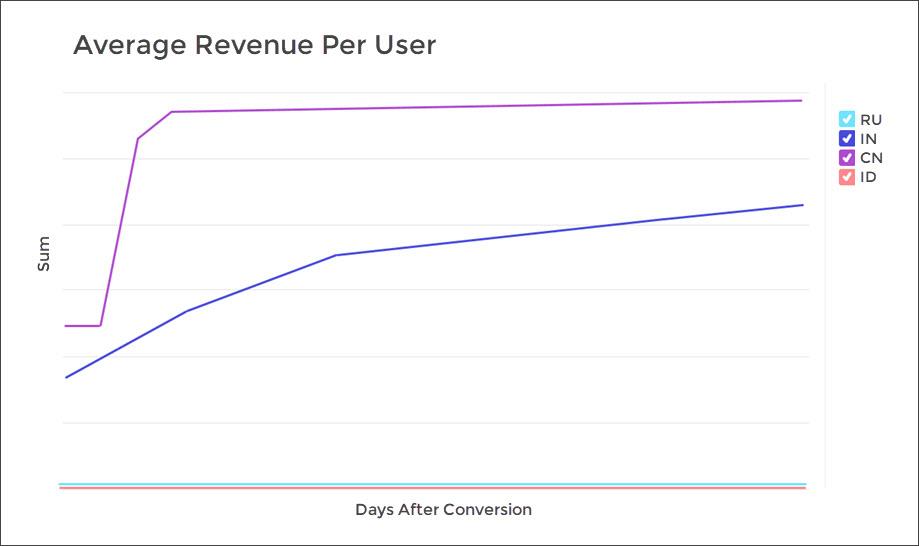 AppsFlyer Cohort - Average revenue per user