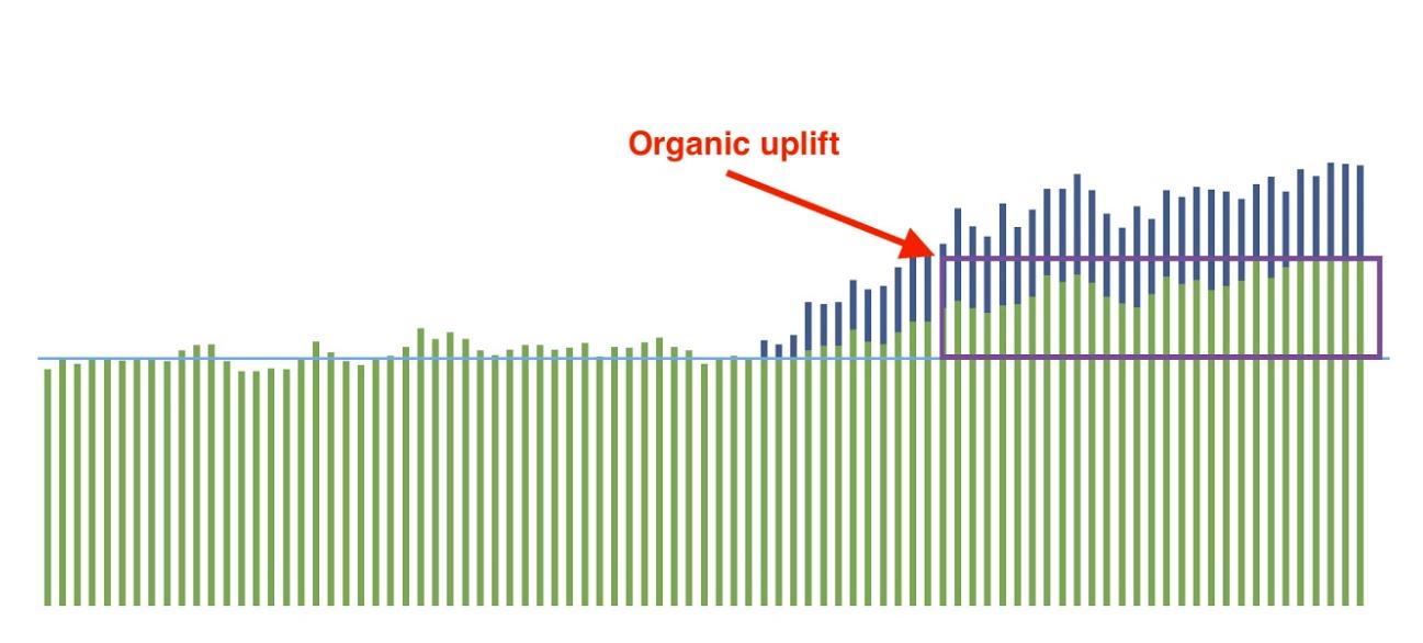 organic uplift
