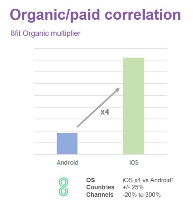Organic / paid correlation - organic multiplier