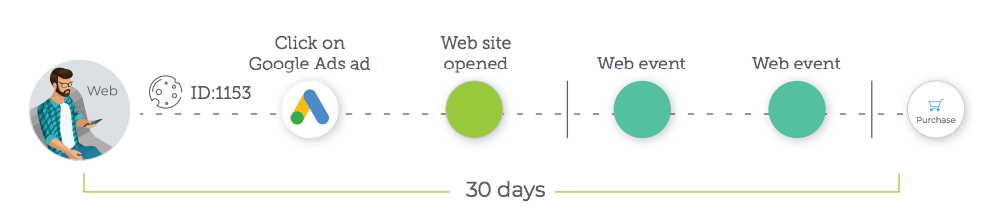 web attribution user journey to conversion