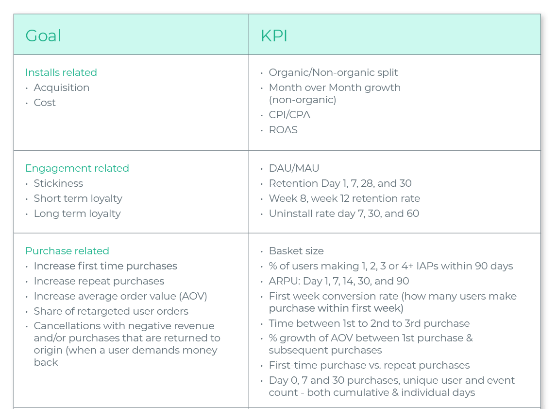 Shopping app goals and KPIs