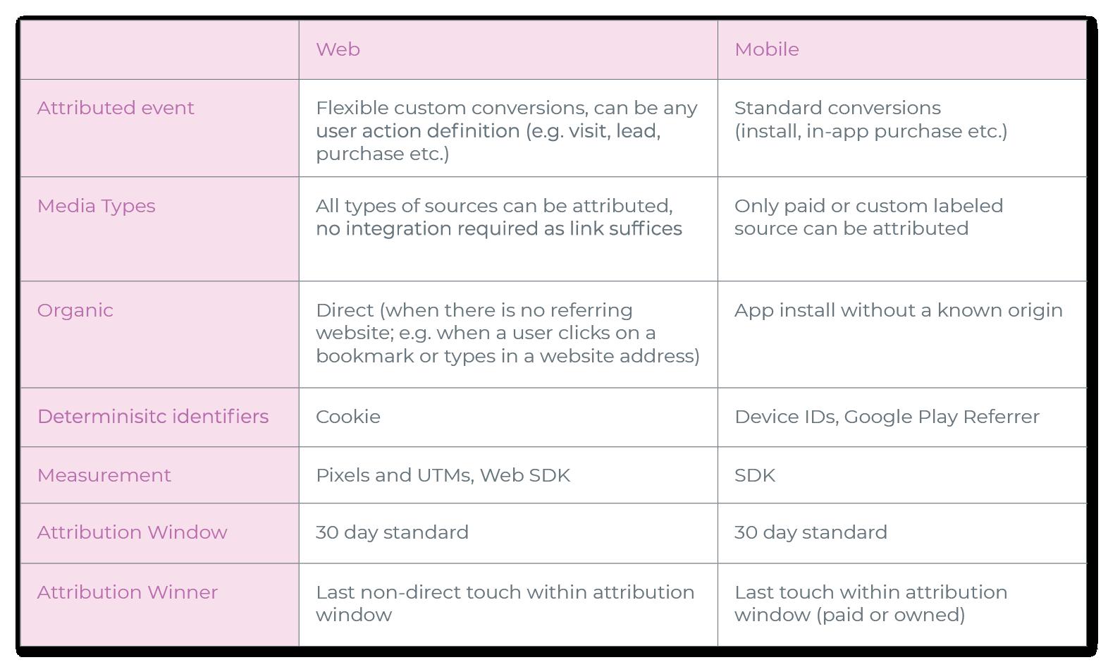 web attribution vs. mobile attribution