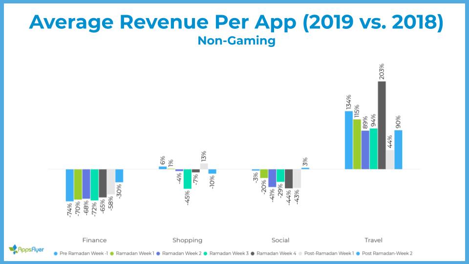 Average revenue per app - Non-Gaming