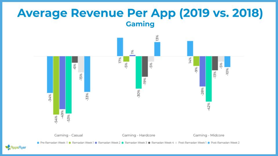Average revenue per app - Gaming