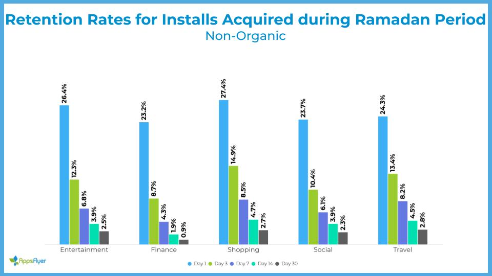 retention rate for installs Ramadan (non-organic)