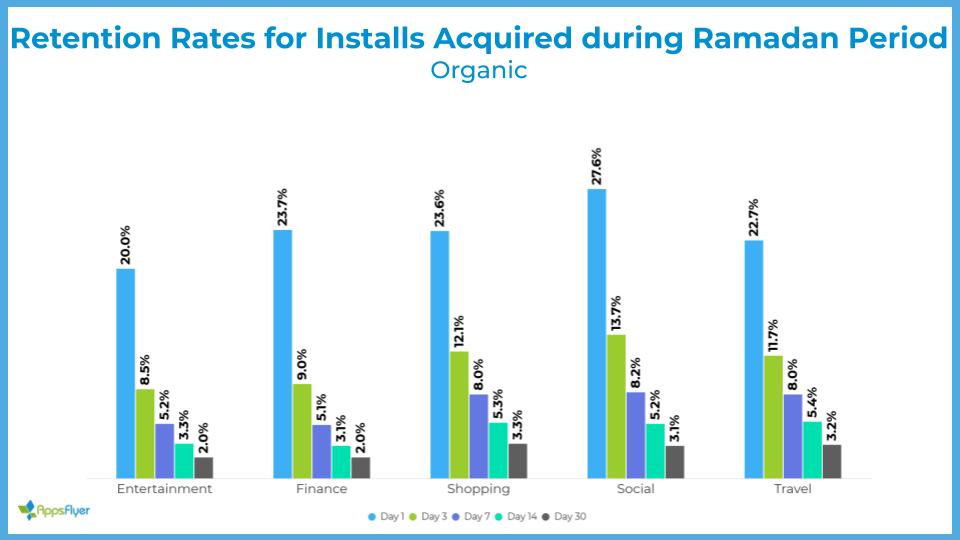 retention rate for installs Ramadan (organic)