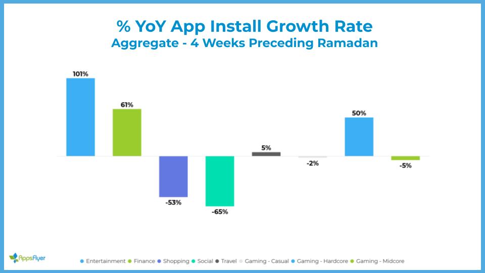 YoY app install growth rate - Ramadan