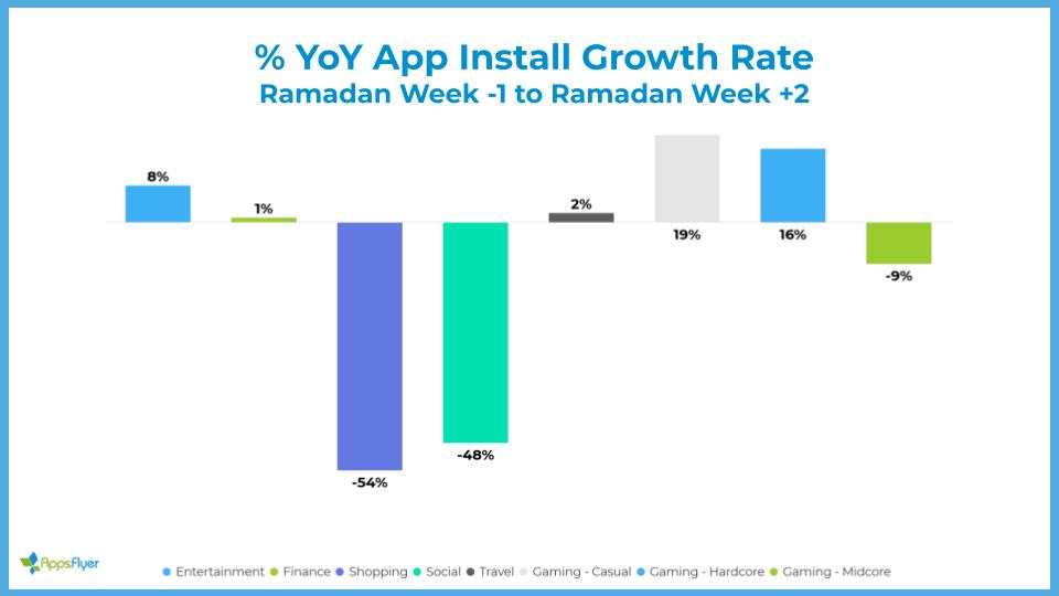 YoY app install growth - Ramadan