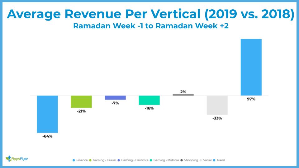 Average revenue per vertical - Ramadan