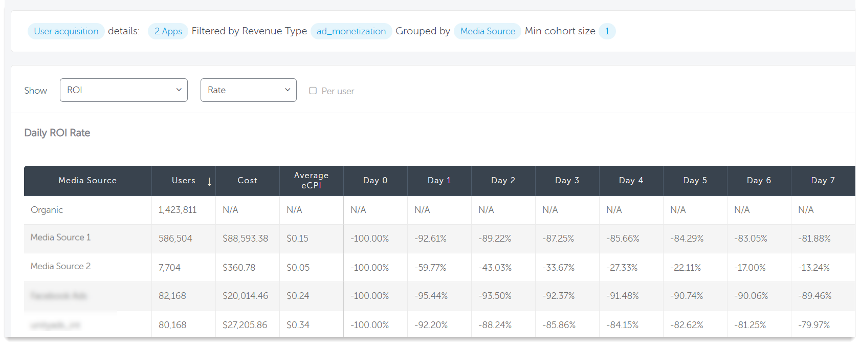 AppsFlyer Cohort report for ad monetization in gaming app