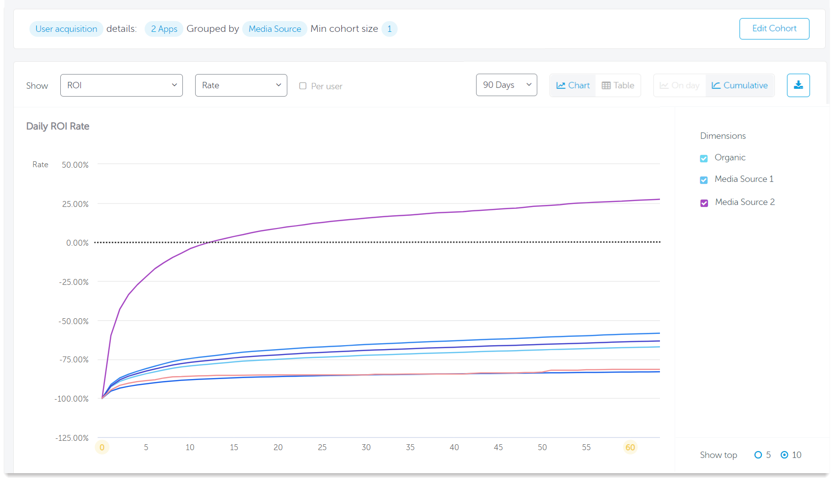 AppsFlyer Cohort Report for ad monetization in gaming app - chart view
