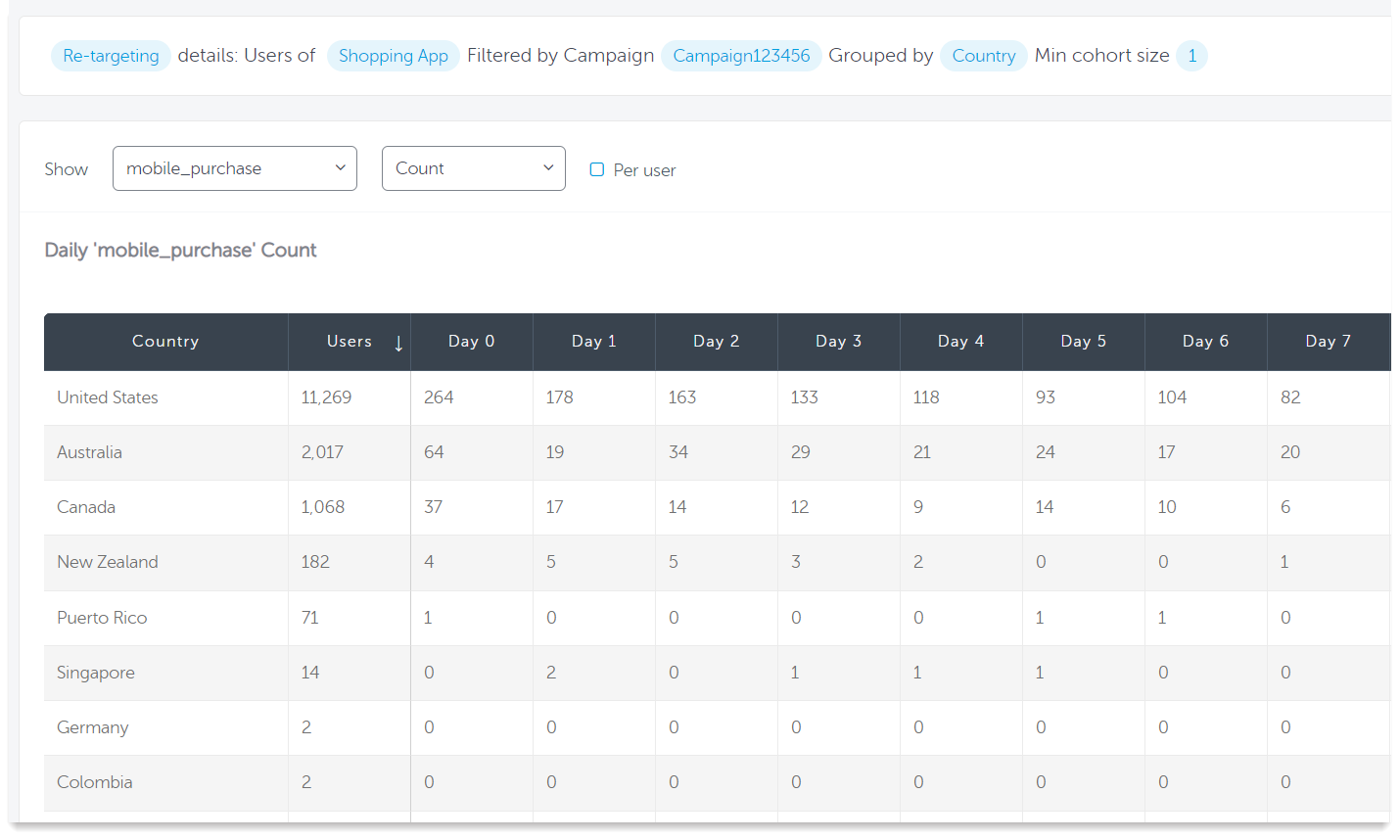 AppsFlyer Cohort report for shopping app retargeting campaign grouped by country