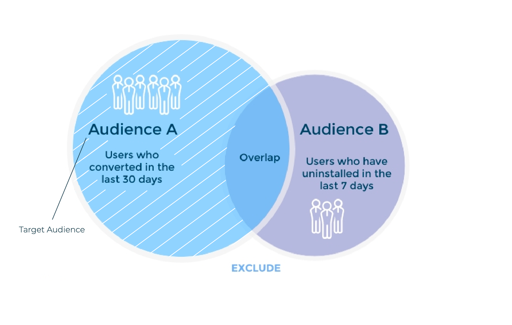 Example of audience segmentation in AppsFlyer (Audience A, exclude B)