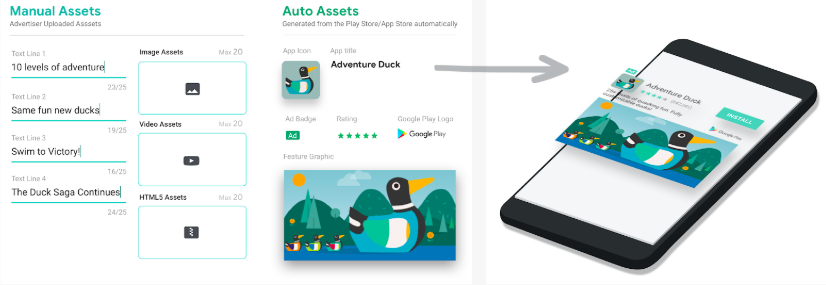 Google creatives manual assets and auto assets